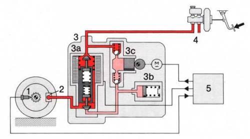 Принципиальная схема работы ABS: 1 - колесный датчик; 2 - рабочий тормозной цилиндр; 3 - гидравлический блок (3а...