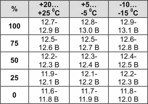 В тему как определить заряд по напряжению на кллеммах (НРЦ) Только мерить как минимум после 8 часов после зарядки(т.е...